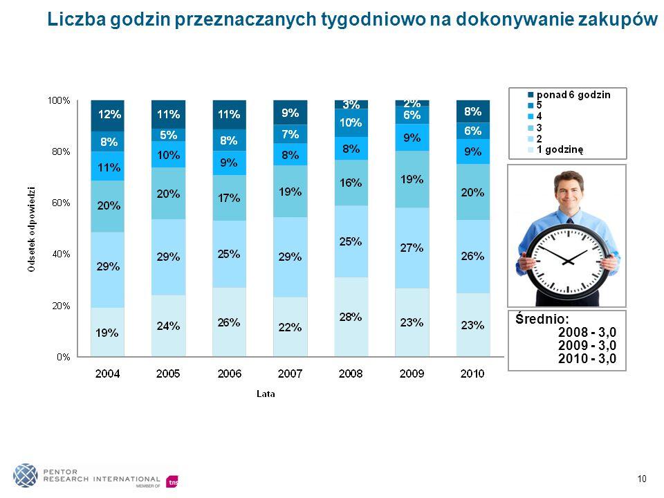Liczba godzin przeznaczanych tygodniowo na dokonywanie zakupów Średnio: 2008 - 3,0 2009 - 3,0 2010 - 3,0 10