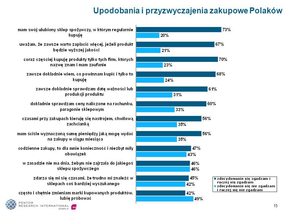 Upodobania i przyzwyczajenia zakupowe Polaków 15