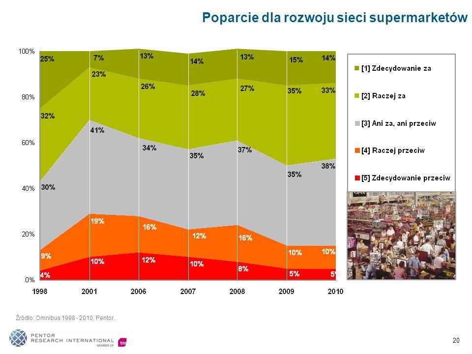 Poparcie dla rozwoju sieci supermarketów Źródło: Omnibus 1998 - 2010, Pentor. 20