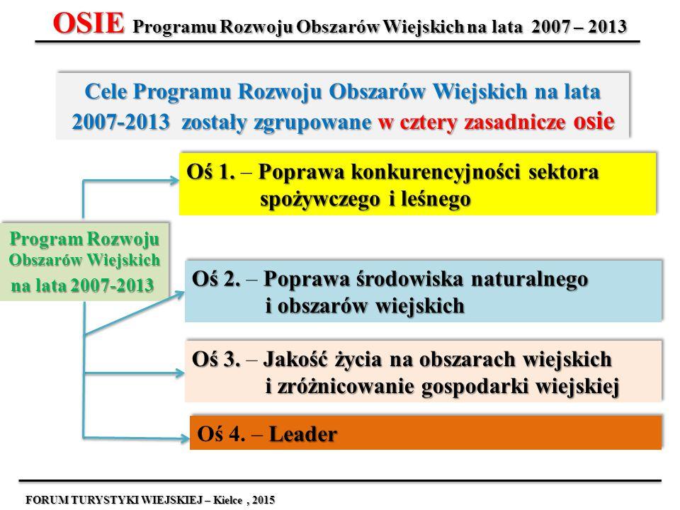 OSIE Programu Rozwoju Obszarów Wiejskich na lata 2007 – 2013 Cele Programu Rozwoju Obszarów Wiejskich na lata 2007-2013 zostały zgrupowane w cztery za
