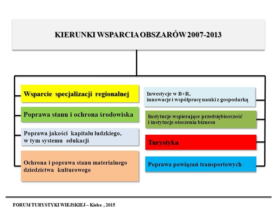 KIERUNKI WSPARCIA OBSZARÓW 2007-2013 Wsparcie specjalizacji regionalnej Poprawa stanu i ochrona środowiska Poprawa jakości kapitału ludzkiego, w tym s