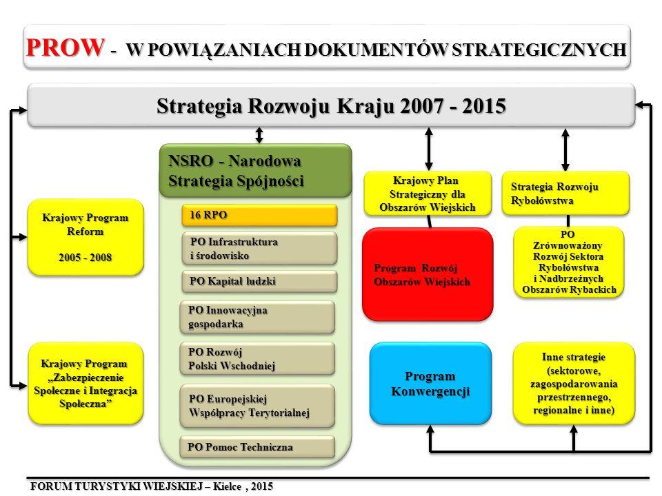 """Krajowy Program Reform 2005 - 2008 Krajowy Program """"Zabezpieczenie Społeczne i Integracja Społeczna"""" Program Konwergencji Inne strategie (sektorowe, z"""