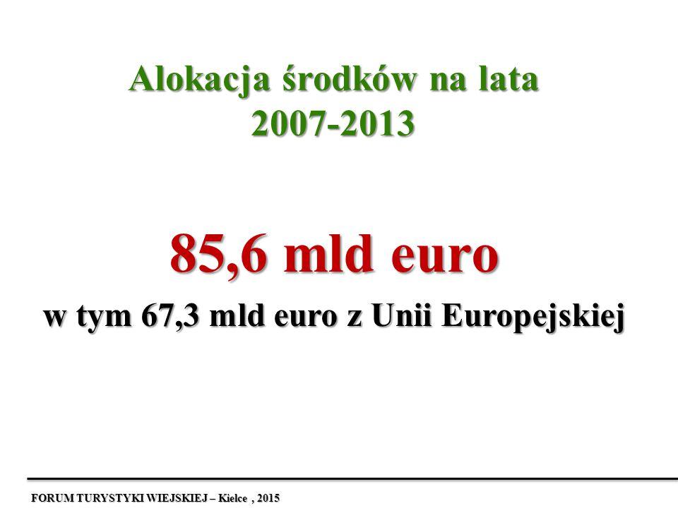 Alokacja środków na lata 2007-2013 85,6 mld euro w tym 67,3 mld euro z Unii Europejskiej FORUM TURYSTYKI WIEJSKIEJ – Kielce, 2015