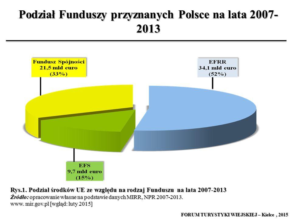 Podział Funduszy przyznanych Polsce na lata 2007- 2013 Rys.1. Podział środków UE ze względu na rodzaj Funduszu na lata 2007-2013 Źródło: opracowanie w