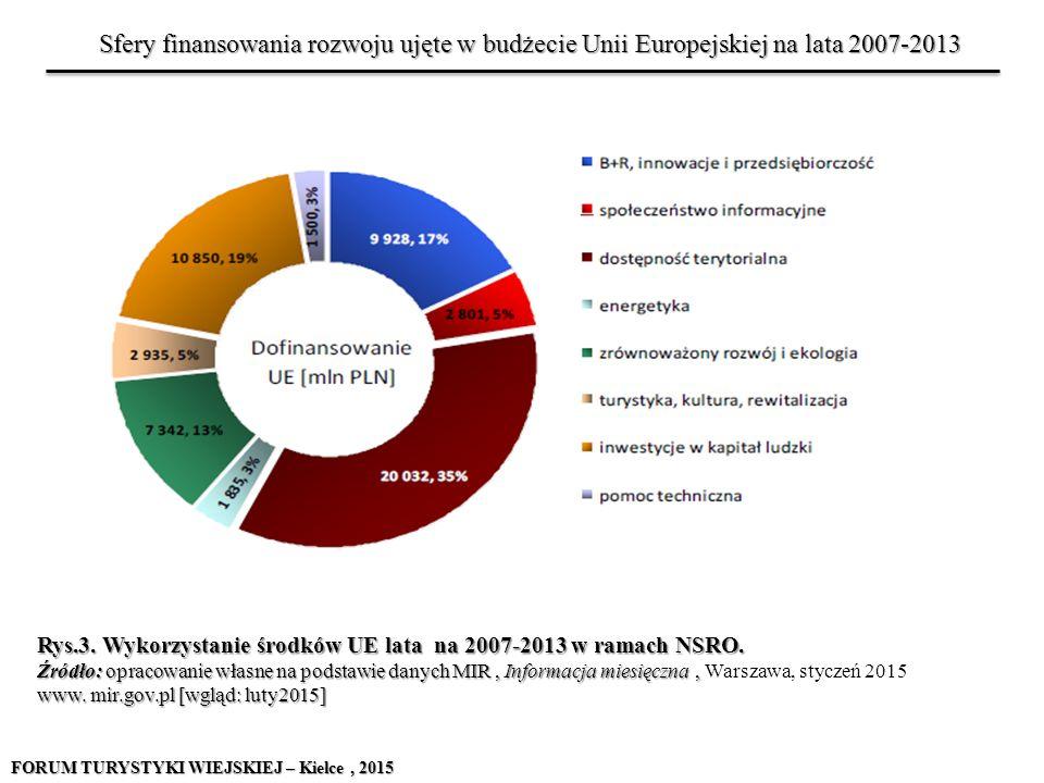Rys.3. Wykorzystanie środków UE lata na 2007-2013 w ramach NSRO. Źródło: opracowanie własne na podstawie danych MIR, Informacja miesięczna, www. mir.g