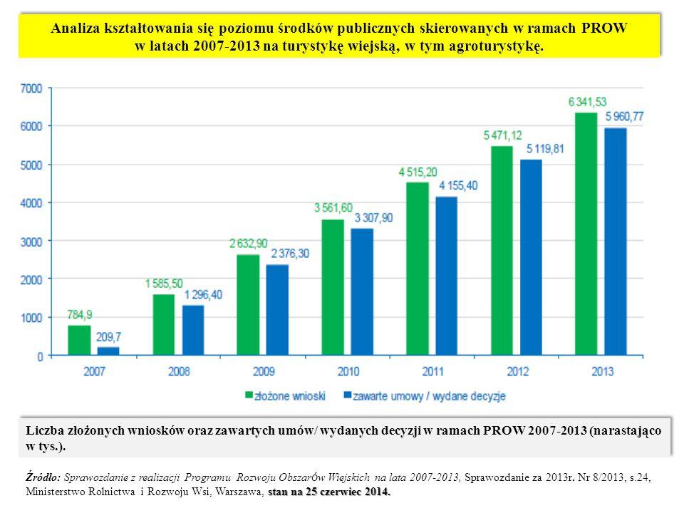 Analiza kształtowania się poziomu środków publicznych skierowanych w ramach PROW w latach 2007-2013 na turystykę wiejską, w tym agroturystykę. Liczba
