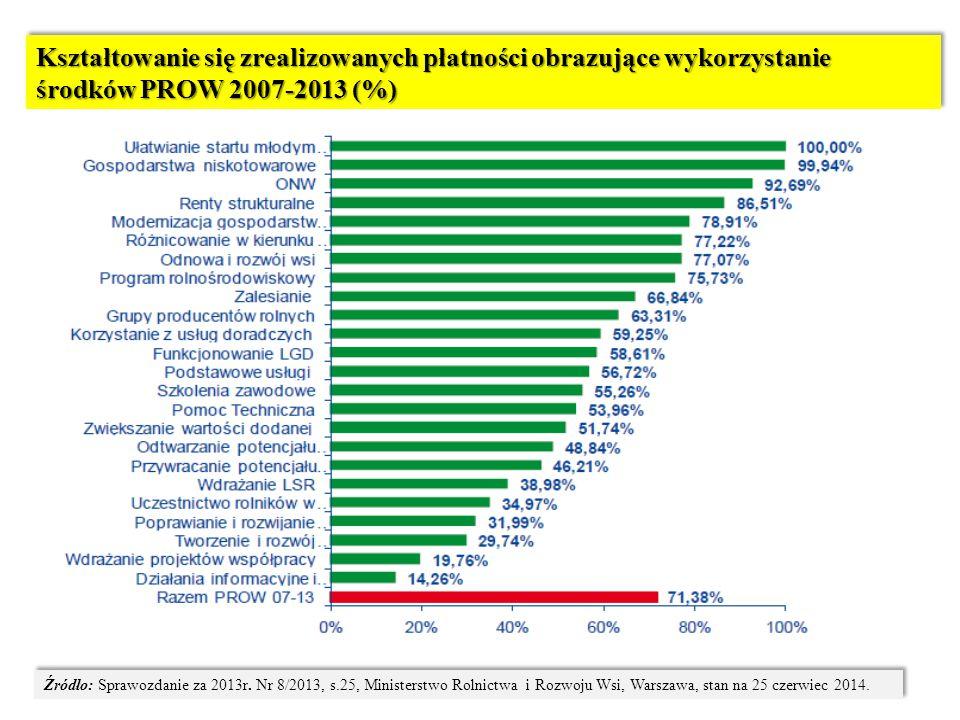 Kształtowanie się zrealizowanych płatności obrazujące wykorzystanie środków PROW 2007-2013 (%) Źródło: Sprawozdanie za 2013r. Nr 8/2013, s.25, Ministe