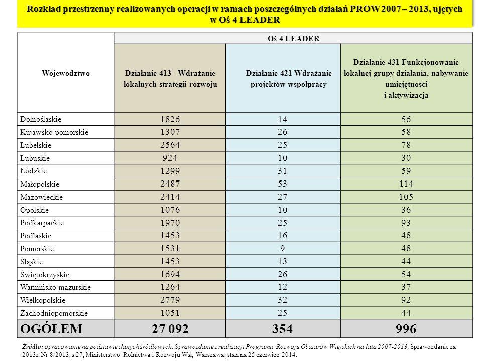 Rozkład przestrzenny realizowanych operacji w ramach poszczególnych działań PROW 2007 – 2013, ujętych w Oś 4 LEADER Województwo Oś 4 LEADER Działanie