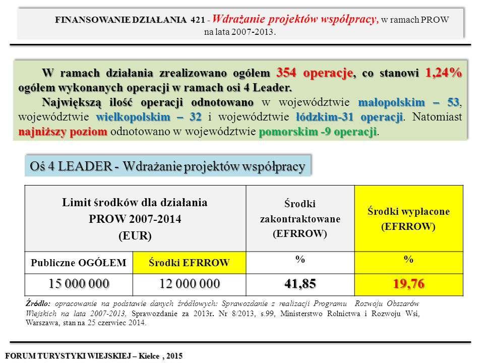 W ramach działania zrealizowano ogółem 354 operacje, co stanowi 1,24% ogółem wykonanych operacji w ramach osi 4 Leader. Największą ilość operacji odno