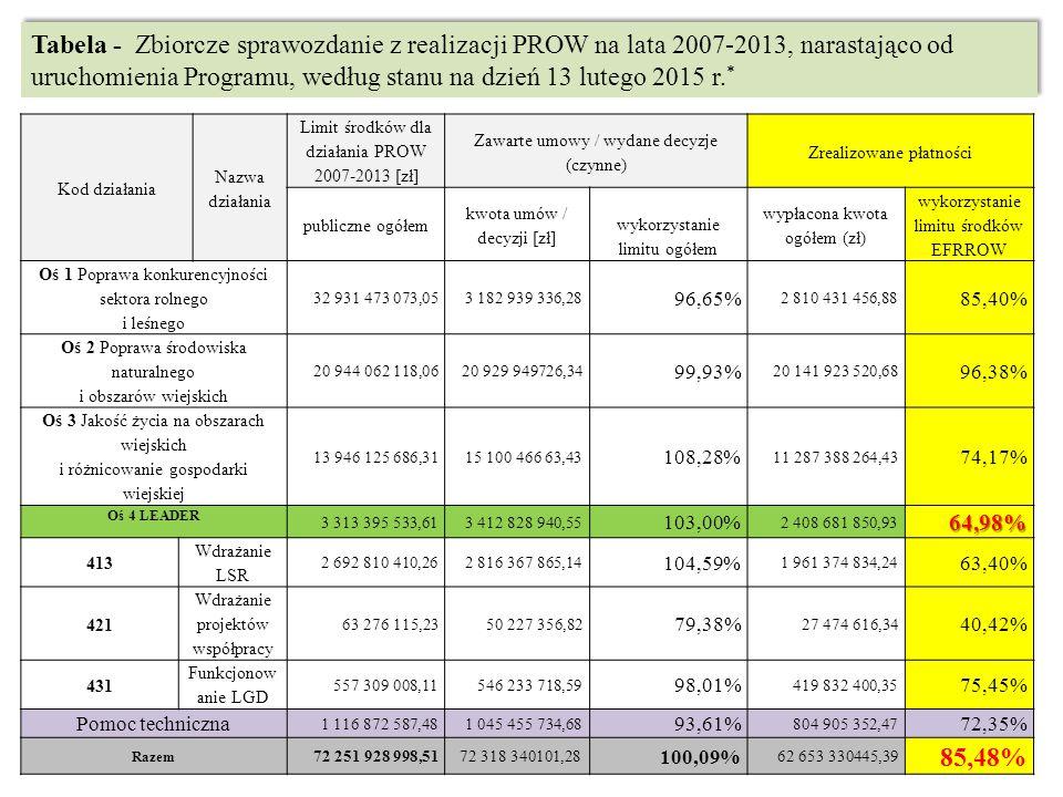 Tabela - Zbiorcze sprawozdanie z realizacji PROW na lata 2007-2013, narastająco od uruchomienia Programu, według stanu na dzień 13 lutego 2015 r. * Ko
