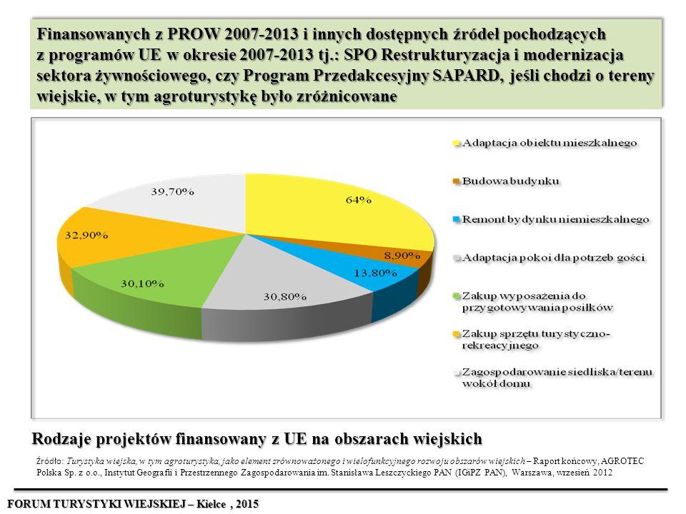 Finansowanych z PROW 2007-2013 i innych dostępnych źródeł pochodzących z programów UE w okresie 2007-2013 tj.: SPO Restrukturyzacja i modernizacja sek