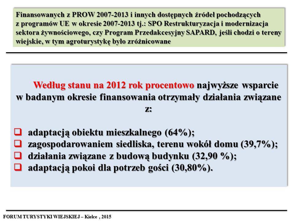 Według stanu na 2012 rok procentowo najwyższe wsparcie w badanym okresie finansowania otrzymały działania związane z:  adaptacją obiektu mieszkalnego