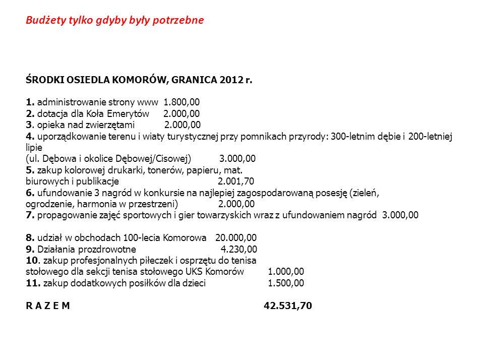 ŚRODKI OSIEDLA KOMORÓW, GRANICA 2012 r. 1. administrowanie strony www 1.800,00 2. dotacja dla Koła Emerytów 2.000,00 3. opieka nad zwierzętami 2.000,0