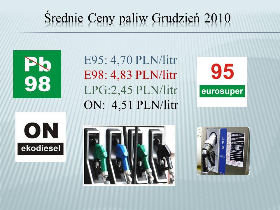 E95: 4,70 PLN/litr E98: 4,83 PLN/litr LPG:2,45 PLN/litr ON: 4,51 PLN/litr