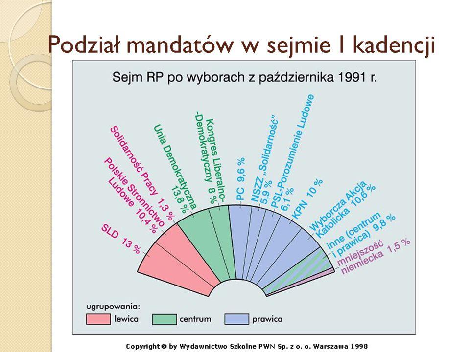 Podział mandatów w sejmie I kadencji