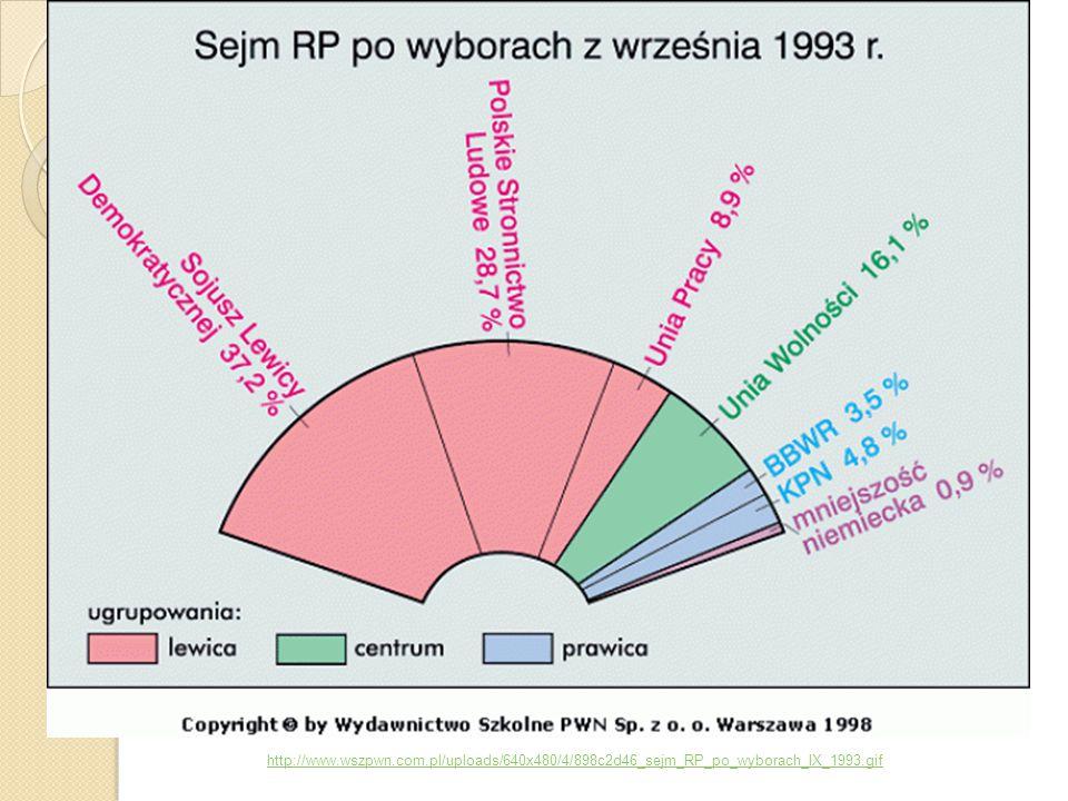 http://www.wszpwn.com.pl/uploads/640x480/4/898c2d46_sejm_RP_po_wyborach_IX_1993.gif