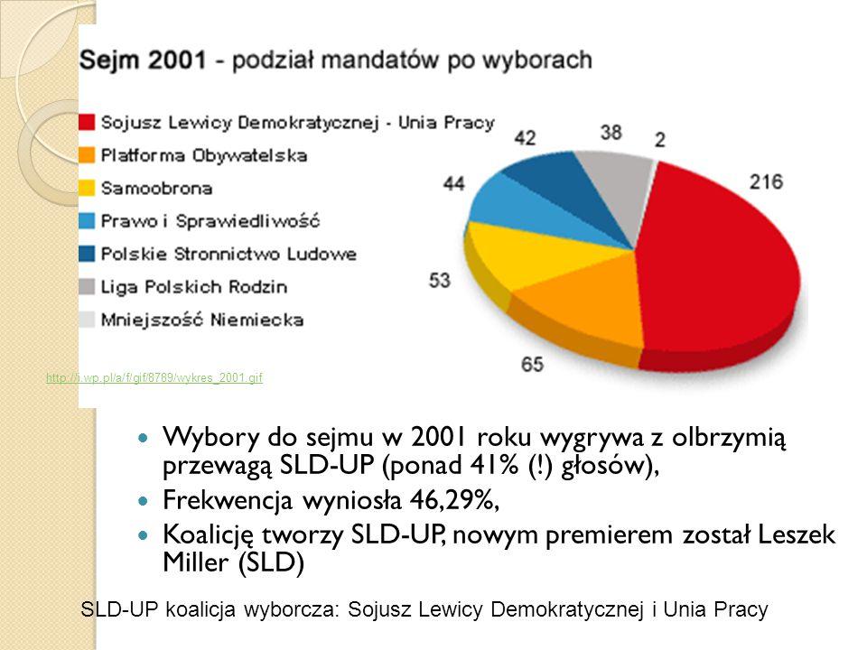 Wybory do sejmu w 2001 roku wygrywa z olbrzymią przewagą SLD-UP (ponad 41% (!) głosów), Frekwencja wyniosła 46,29%, Koalicję tworzy SLD-UP, nowym prem