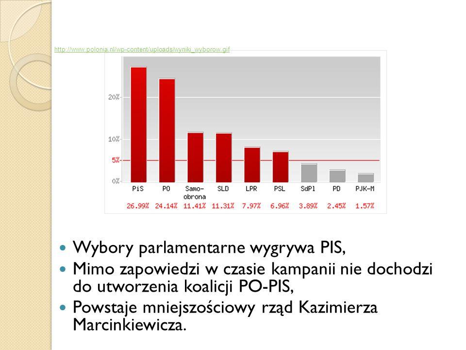 Wybory parlamentarne wygrywa PIS, Mimo zapowiedzi w czasie kampanii nie dochodzi do utworzenia koalicji PO-PIS, Powstaje mniejszościowy rząd Kazimierz