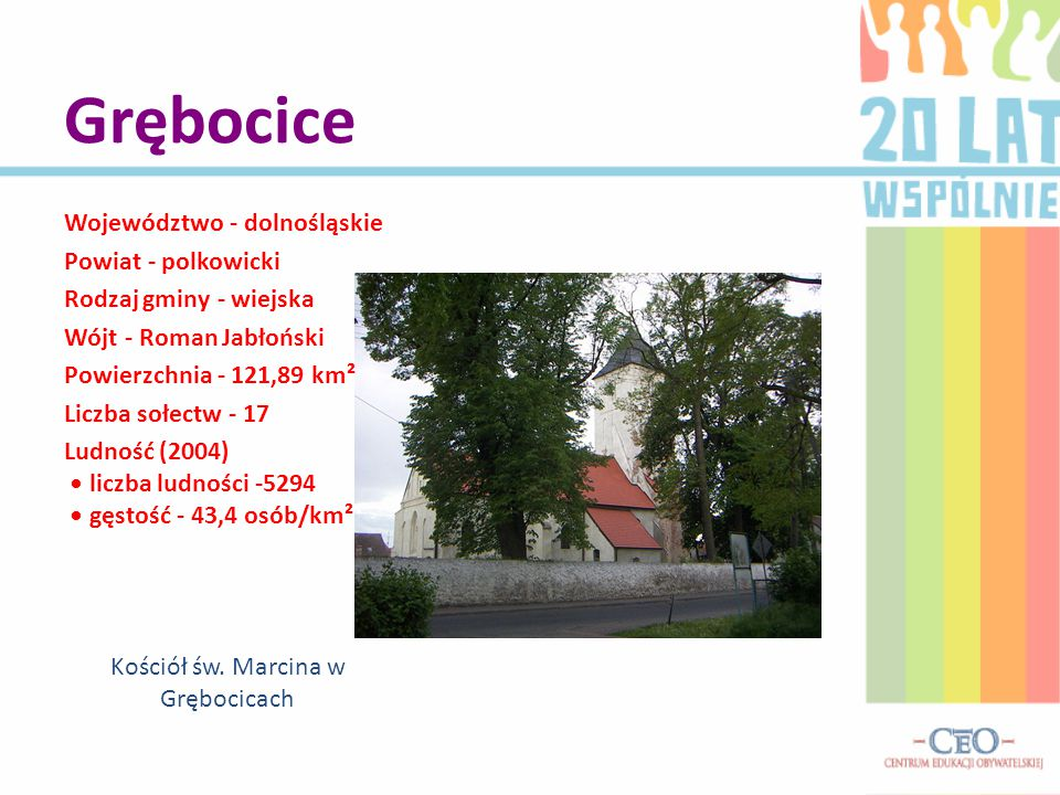 Grębocice Województwo - dolnośląskie Powiat - polkowicki Rodzaj gminy - wiejska Wójt - Roman Jabłoński Powierzchnia - 121,89 km² Liczba sołectw - 17 Ludność (2004) liczba ludności -5294 gęstość - 43,4 osób/km² Kościół św.