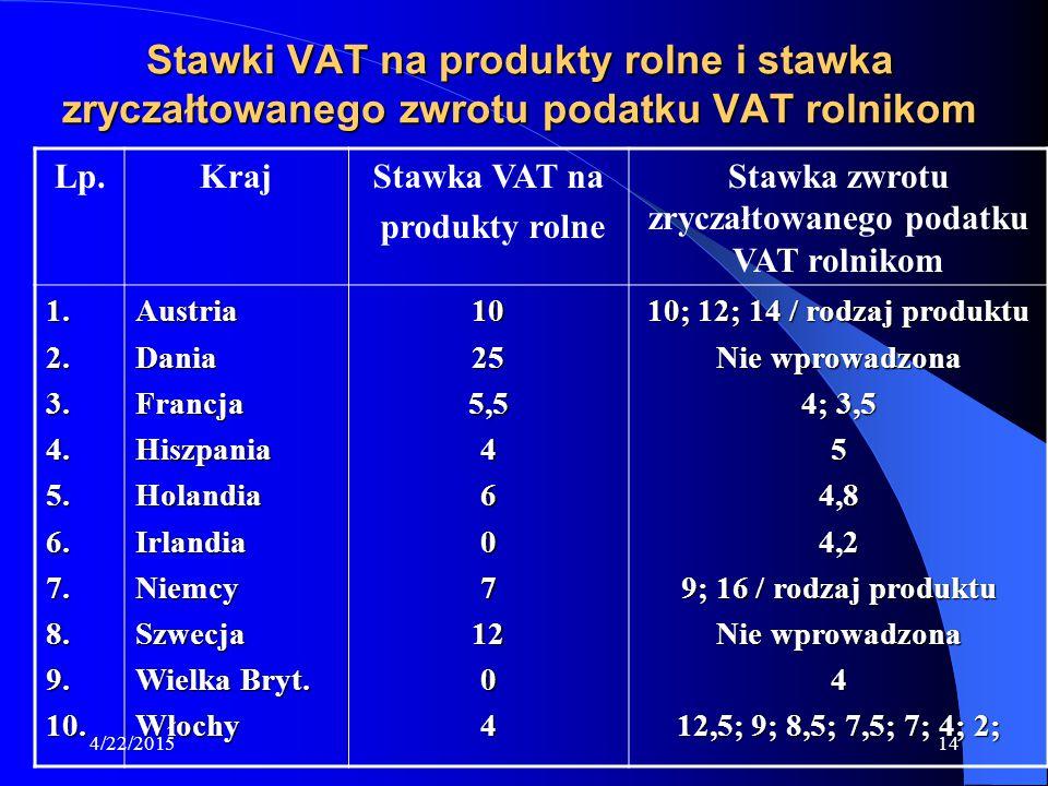 4/22/201514 Stawki VAT na produkty rolne i stawka zryczałtowanego zwrotu podatku VAT rolnikom Lp.KrajStawka VAT na produkty rolne Stawka zwrotu zrycza