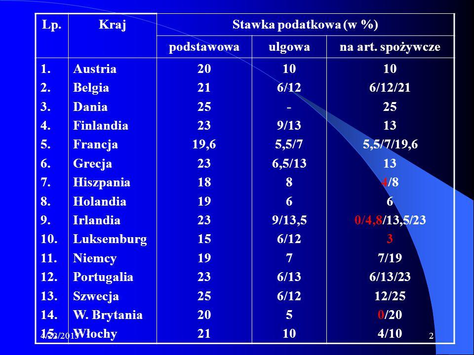 4/22/20152 Lp.KrajStawka podatkowa (w %) podstawowaulgowana art. spożywcze 1. 2. 3. 4. 5. 6. 7. 8. 9. 10. 11. 12. 13. 14. 15. Austria Belgia Dania Fin