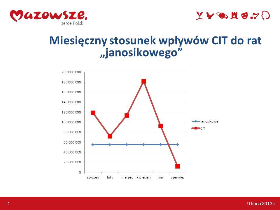 """9 lipca 2013 r. 1 Miesięczny stosunek wpływów CIT do rat """"janosikowego"""