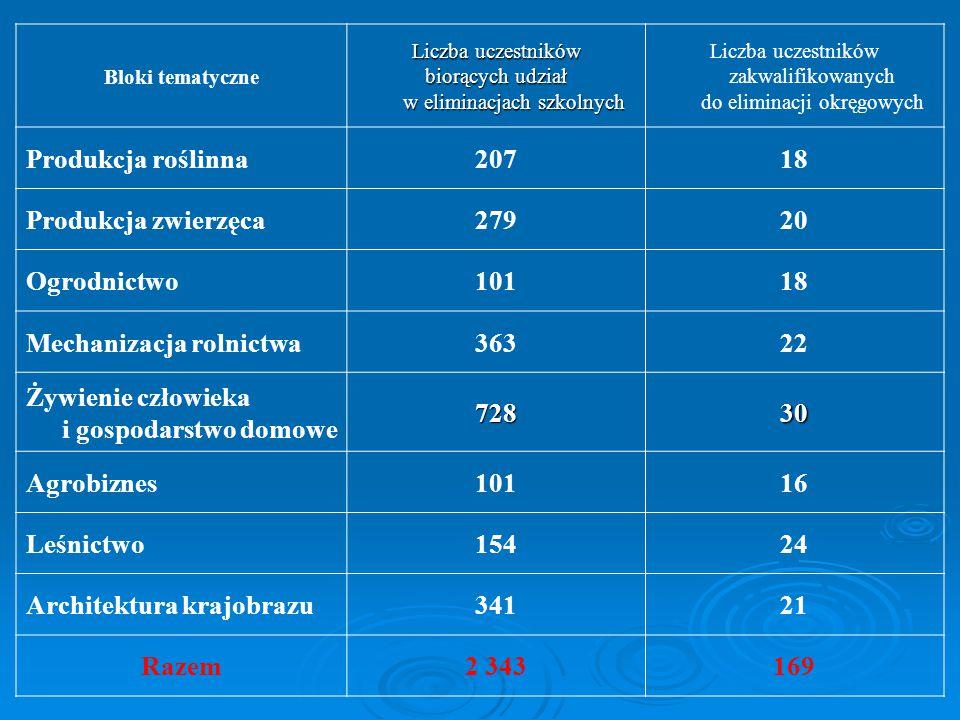 Blok Liczba uczestników zakwalifikowanych do eliminacji okręgowychUczestniczyło Produkcja Roślinna 1816 Produkcja Zwierzęca 2020 Ogrodnictwo 1817 Mechanizacja Rolnictwa 2222 Żywienie Człowieka i GD3028 Agrobiznes 1614 Leśnictwo 2424 Architektura Krajobrazu 2118 Razem169159