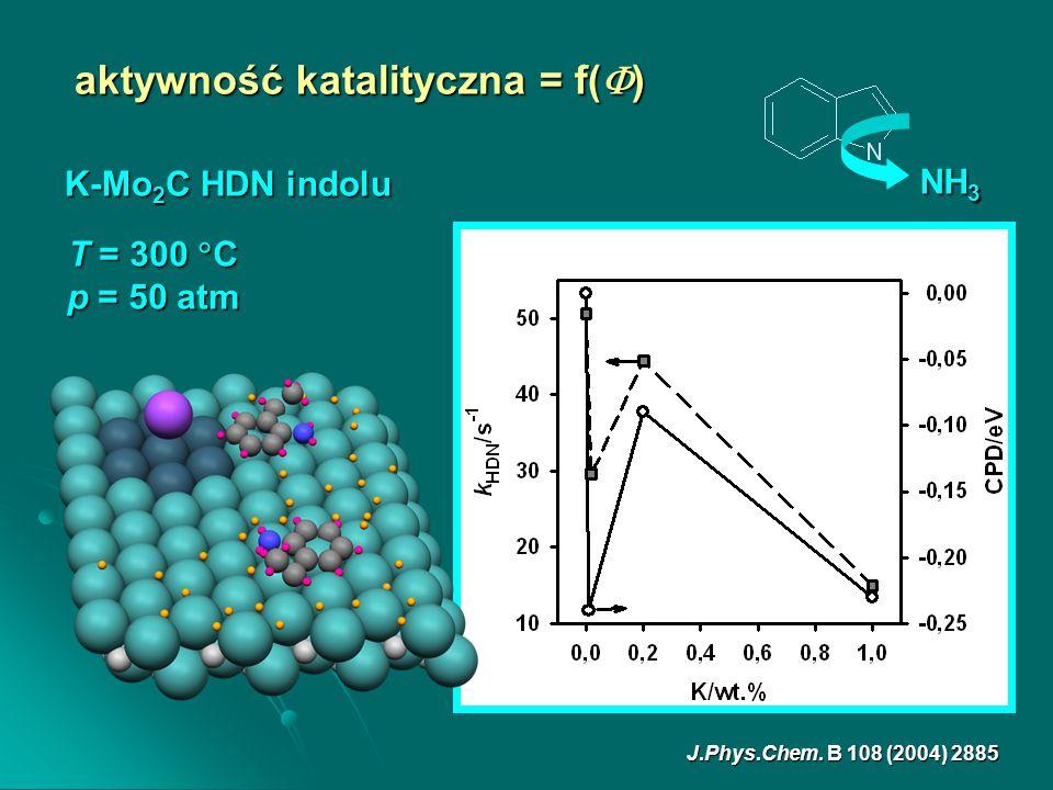 K-Mo 2 C HDN indolu J.Phys.Chem. B 108 (2004) 2885 aktywność katalityczna = f(  ) NH 3 T = 300  C p = 50 atm