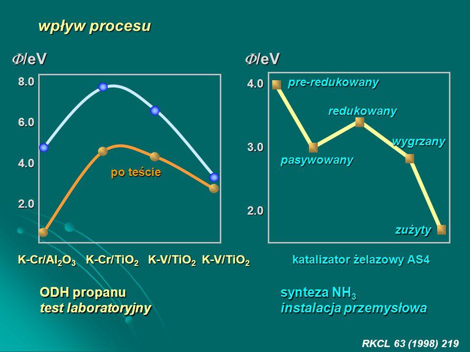 wpływ procesu K-Cr/Al 2 O 3 K-Cr/TiO 2 K-V/TiO 2 K-V/TiO 2 8.06.04.02.0  /eV po teście pre-redukowany redukowany pasywowany wygrzany zużyty 4.03.02.0 ODH propanu test laboratoryjny synteza NH 3 instalacja przemysłowa katalizator żelazowy AS4 RKCL 63 (1998) 219  /eV