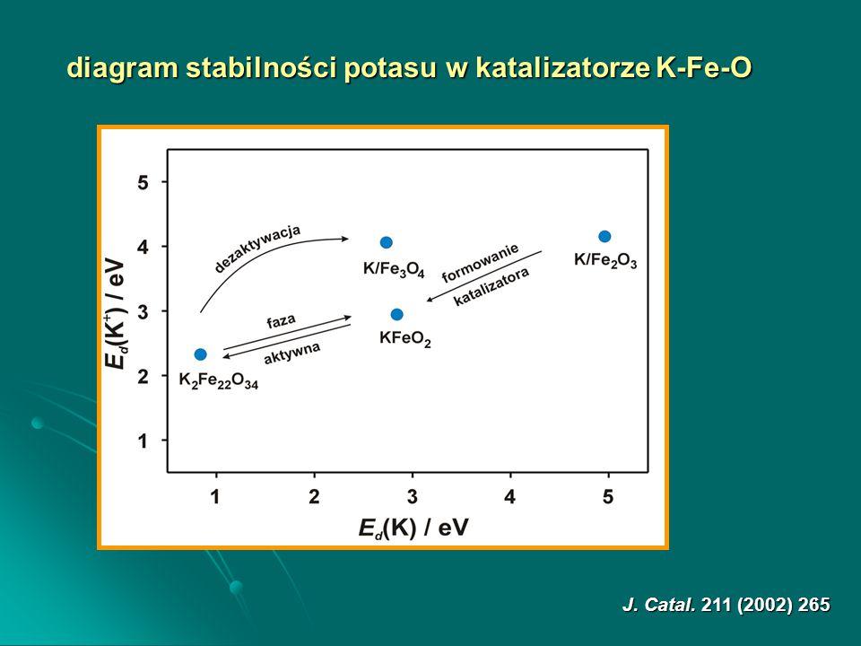 J. Catal. 211 (2002) 265 diagram stabilności potasu w katalizatorze K-Fe-O