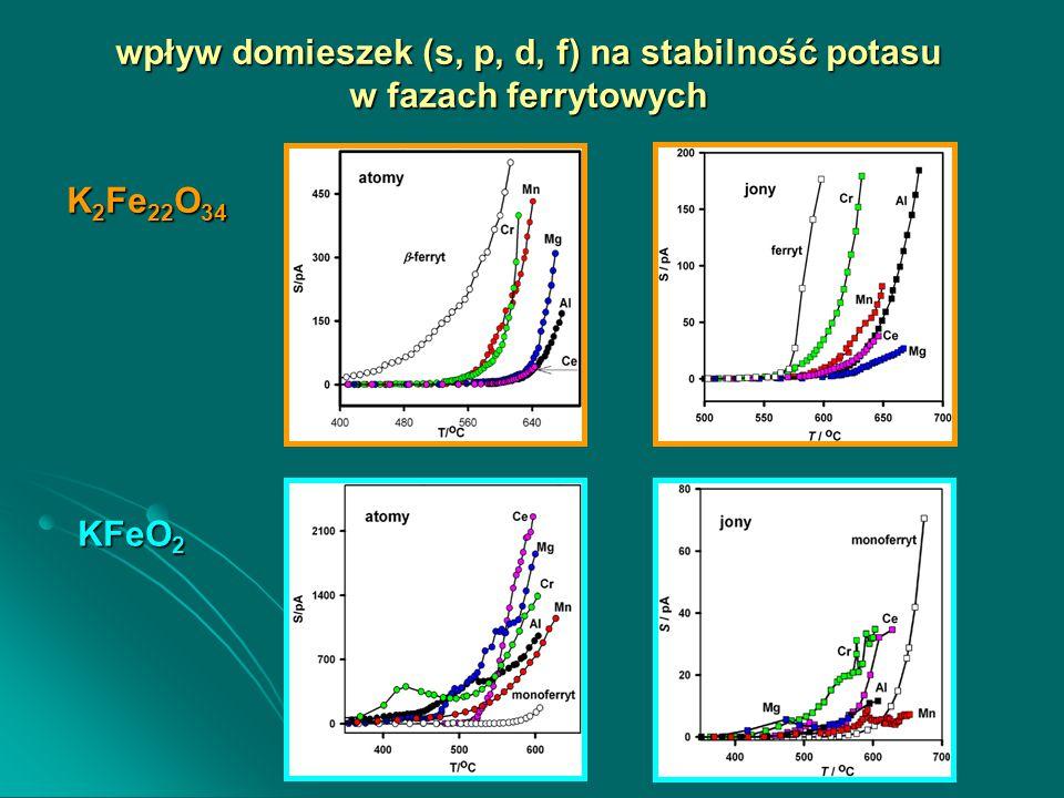 wpływ domieszek (s, p, d, f) na stabilność potasu w fazach ferrytowych K 2 Fe 22 O 34 KFeO 2