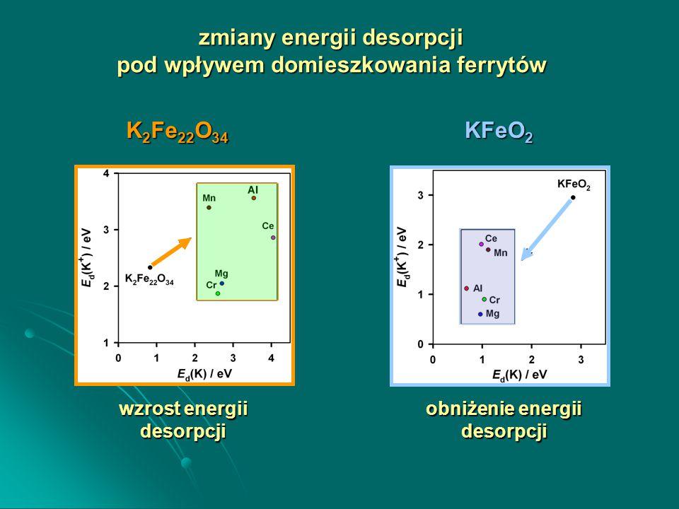 wzrost energii desorpcji obniżenie energii desorpcji K 2 Fe 22 O 34 KFeO 2 zmiany energii desorpcji pod wpływem domieszkowania ferrytów