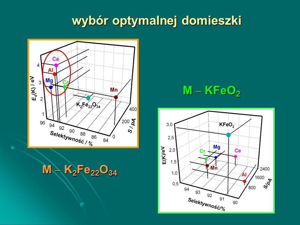 wybór optymalnej domieszki M – K 2 Fe 22 O 34 M – KFeO 2