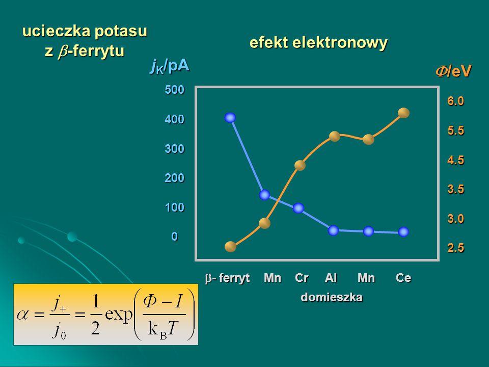 ucieczka potasu z  -ferrytu  - ferryt Mn Cr Al Mn Ce 5004003002001000 6.05.54.53.53.02.5  /eV j K /pA domieszka efekt elektronowy
