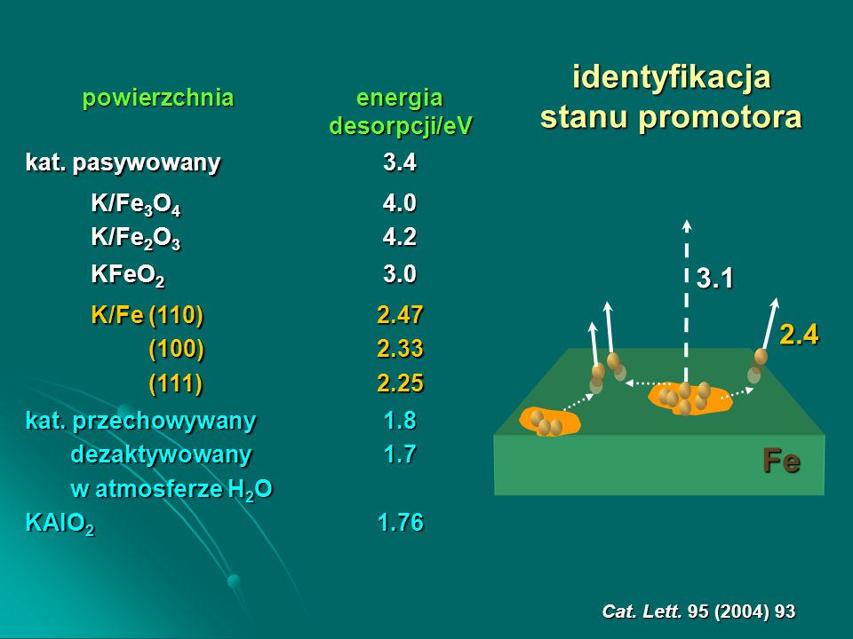 Fe 2.4 3.1 powierzchnia energia desorpcji/eV kat.
