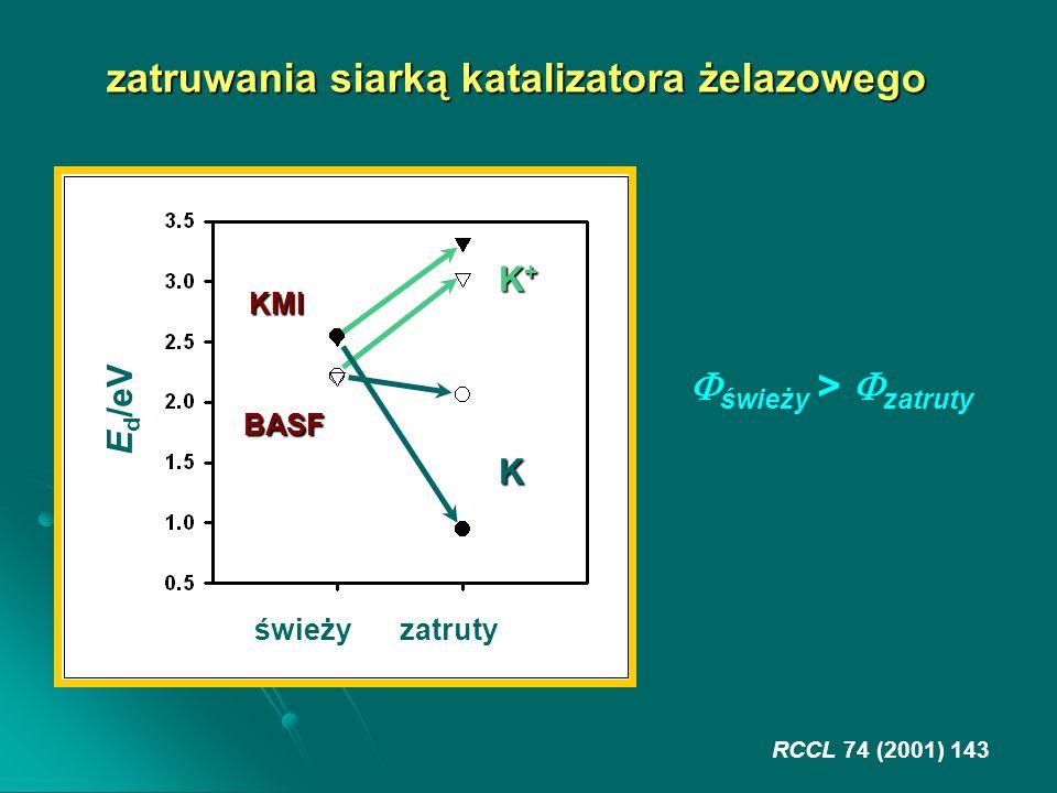 świeżyzatruty E d /eV K K+K+K+K+ BASF KMI zatruwania siarką katalizatora żelazowego RCCL 74 (2001) 143  świeży >  zatruty