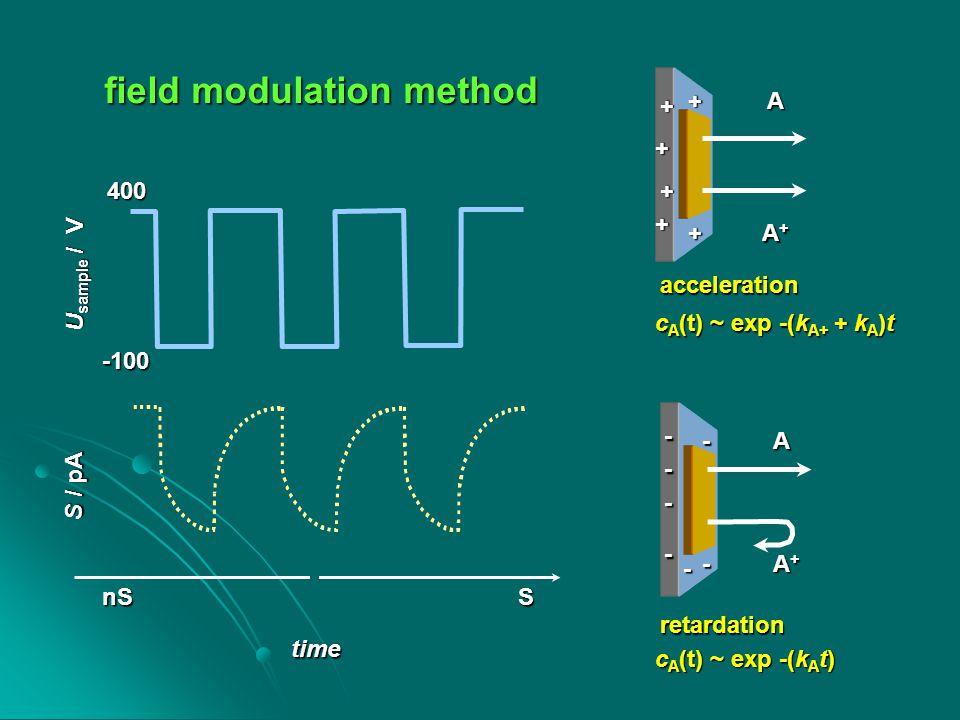 field modulation method A A+A+A+A+ A - - - - - - - + + + + + + A+A+A+A+ acceleration retardation U sample / V 400 -100 S / pA time c A (t) ~ exp -(k A+ + k A )t c A (t) ~ exp -(k A t) nSS