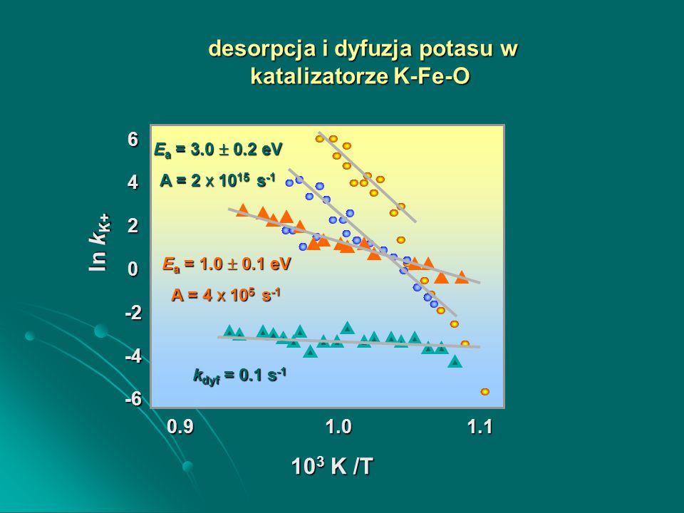 10 3 K /T ln k K+ E a = 3.0  0.2 eV A = 2 x 10 15 s -1 E a = 1.0  0.1 eV A = 4 x 10 5 s -1 k dyf = 0.1 s -1 desorpcja i dyfuzja potasu w katalizatorze K-Fe-O desorpcja i dyfuzja potasu w katalizatorze K-Fe-O 6420-2-4-6 0.9 1.0 1.1