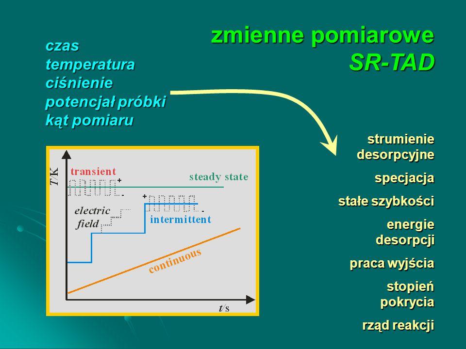 zmienne pomiarowe SR-TAD czastemperaturaciśnienie potencjał próbki kąt pomiaru strumienie desorpcyjne specjacja stałe szybkości energie desorpcji praca wyjścia stopień pokrycia rząd reakcji