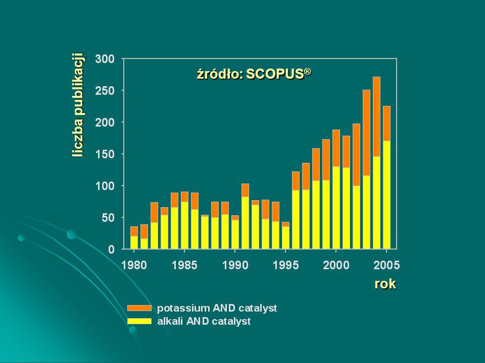 źródło: SCOPUS ® liczba publikacji rok