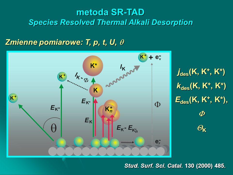 metoda SR-TAD Species Resolved Thermal Alkali Desorption Stud. Surf. Sci. Catal. 130 (2000) 485. j des (K, K +, K*) k des (K, K +, K*) E des (K, K +,