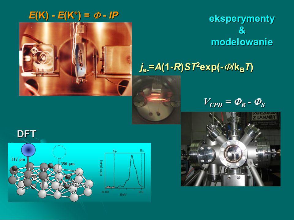 V CPD =  R -  S E(K) - E(K + ) =  - IP j e- =A(1-R)ST 2 exp(-  /k B T) DFT eksperymenty & modelowanie