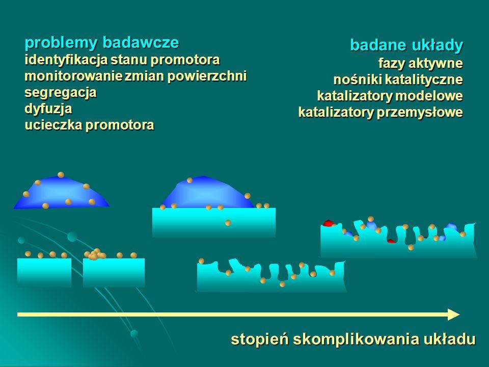 problemy badawcze identyfikacja stanu promotora monitorowanie zmian powierzchni segregacjadyfuzja ucieczka promotora badane układy fazy aktywne nośniki katalityczne katalizatory modelowe katalizatory przemysłowe stopień skomplikowania układu