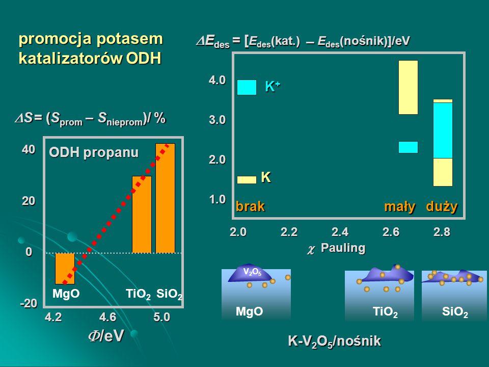 promocja potasem katalizatorów ODH MgO V2O5V2O5 SiO 2 TiO 2 K K-V 2 O 5 /nośnik  E des = [ E des (kat.)  E des (nośnik)]/eV 2.0 2.2 2.4 2.6 2.8 4.0 3.0 2.0 1.0  Pauling K+K+K+K+ brak mały duży 4.2 4.6 5.0 40200 -20  /eV  S = (S prom – S nieprom )/ % TiO 2 SiO 2 MgO ODH propanu