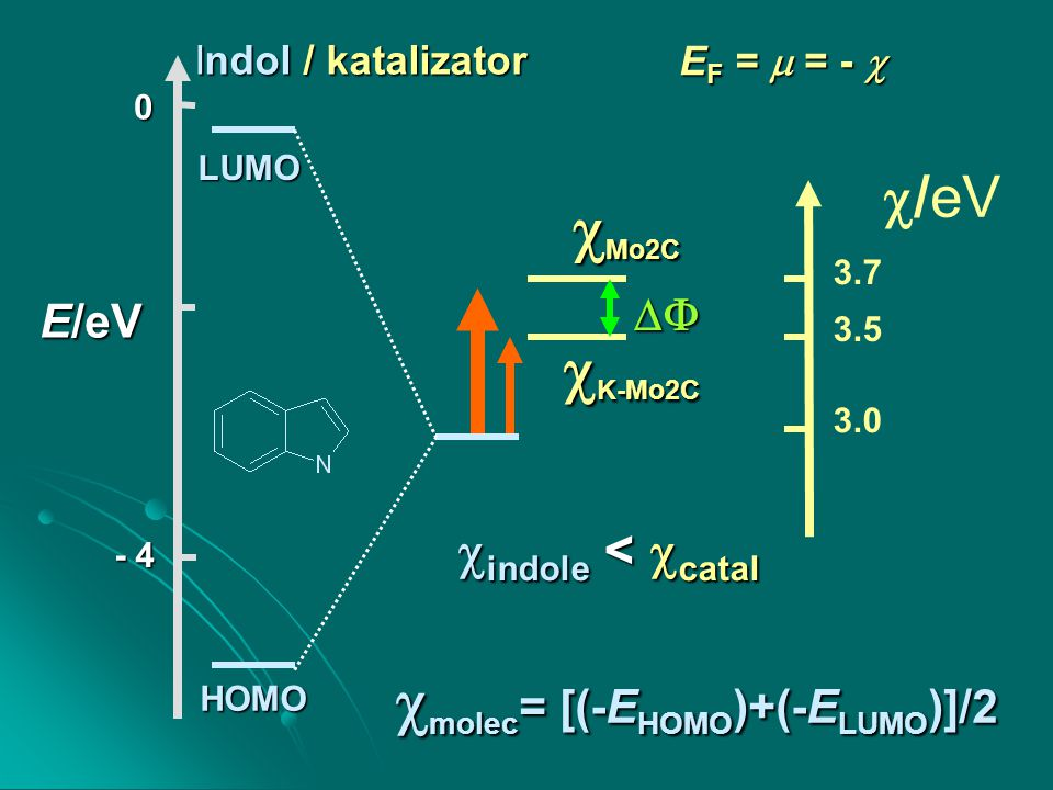 K-Mo 2 C HDN indolu J.Phys.Chem.