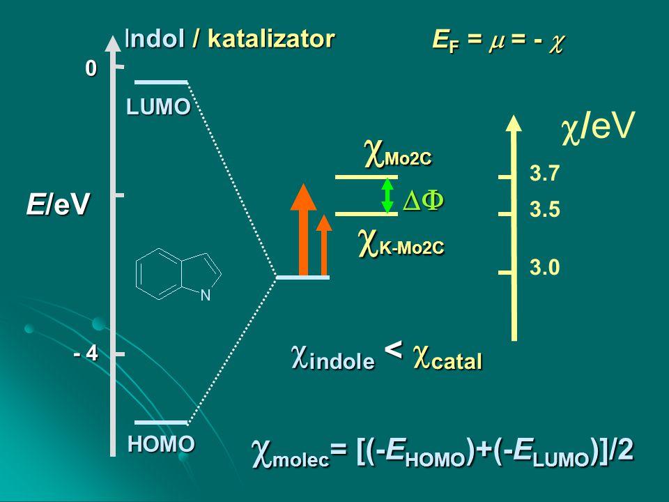 Indol / katalizator  Mo2C  K-Mo2C  indole <  catal   /eV 3.0 3.5 3.7 LUMO HOMO E/eV 0 - 4 E F =  = -   molec = [(-E HOMO )+(-E LUMO )]/2