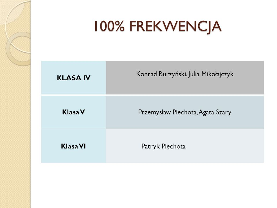 100% FREKWENCJA KLASA IV Konrad Burzyński, Julia Mikołajczyk Klasa VPrzemysław Piechota, Agata Szary Klasa VI Patryk Piechota