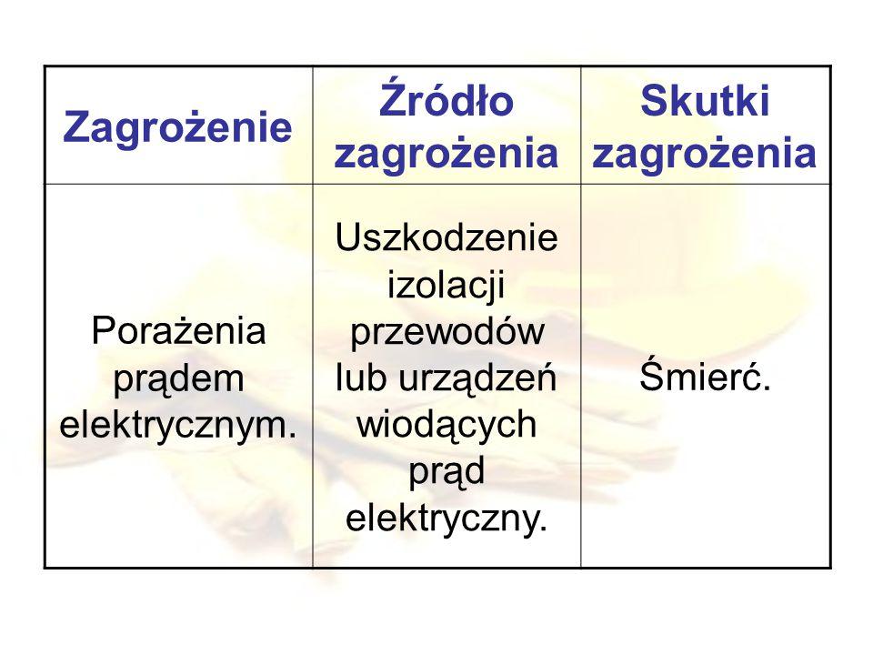 Zagrożenie Źródło zagrożenia Skutki zagrożenia Porażenia prądem elektrycznym.