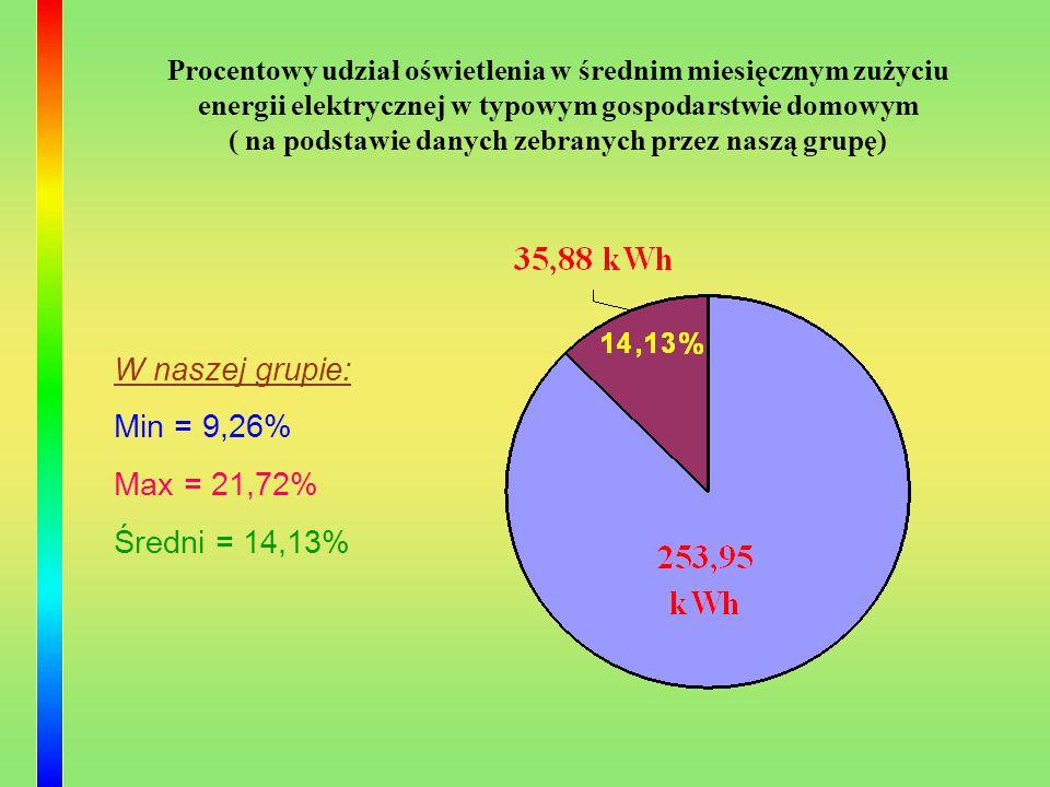 W naszej grupie: Min = 9,26% Max = 21,72% Średni = 14,13% Procentowy udział oświetlenia w średnim miesięcznym zużyciu energii elektrycznej w typowym g