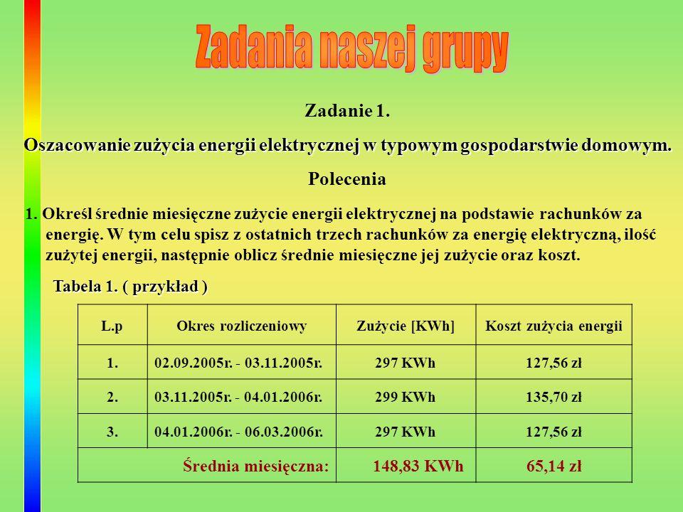 Ranking siedmiu najbardziej energochłonnych urządzeń w typowym gospodarstwie domowym ( na podstawie danych zebranych przez naszą grupę ) Urządzenie Miesięczne zużycie energii Udział procentowy w średnim miesięcznym zużyciu energii [253,95 kWh] Pralka46,5418,33 Komputer42,8816,89 Oświetlenie35,8914,13 Lodówka30,4411,99 Odkurzacz18,757,38 Suszarka10,794,25 Telewizor9,013,55